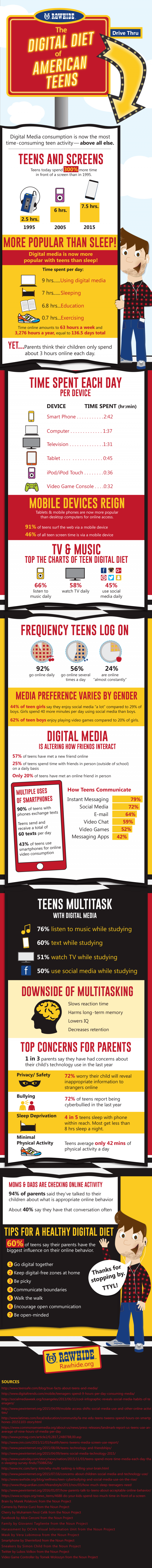 The Digital Diet of the American Teen Infographic
