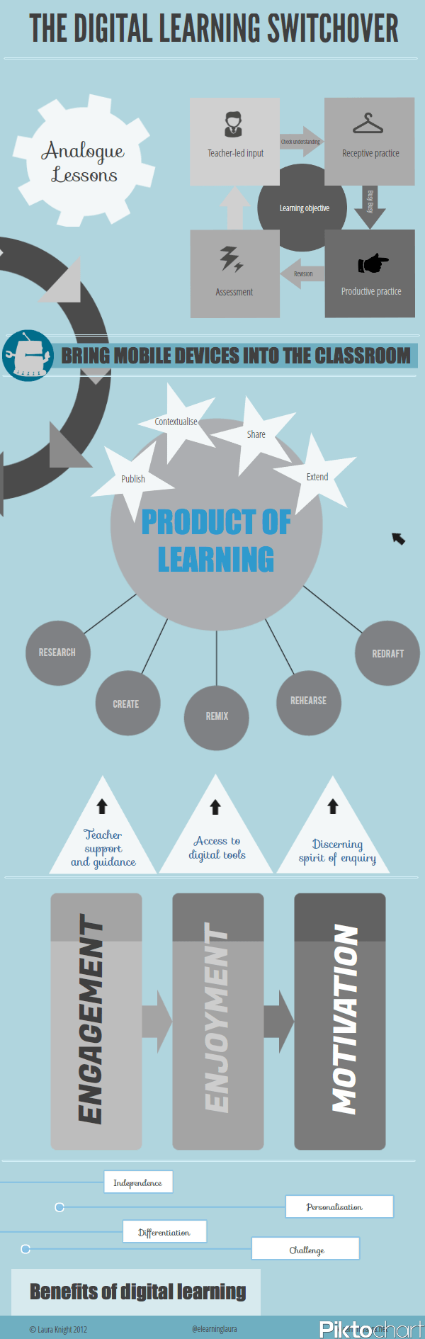The Digital Learning Switchover Infographic