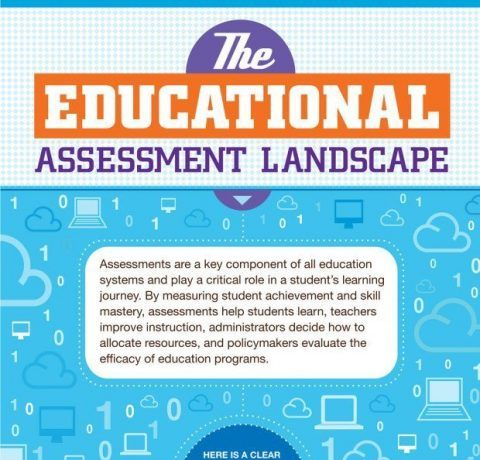 The Educational Assessment Landscape Infographic