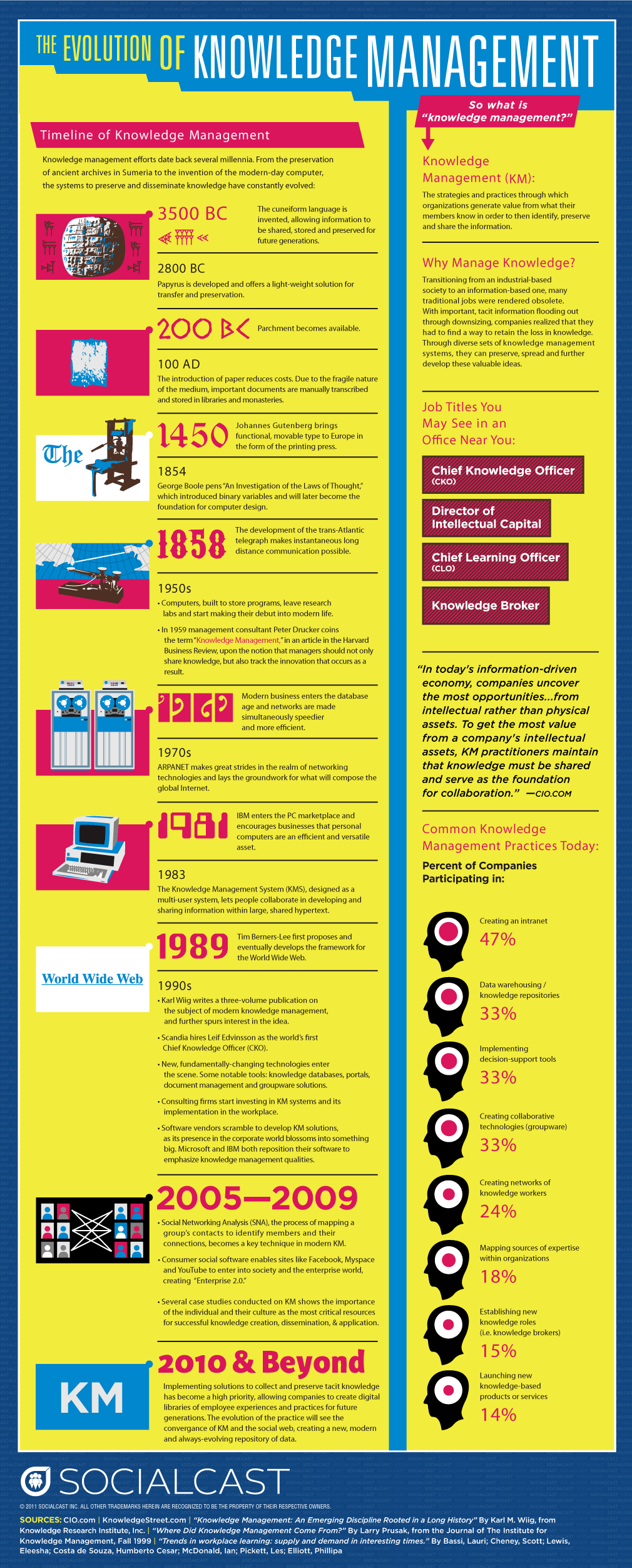 The Evolution of Knowledge Management Infographic