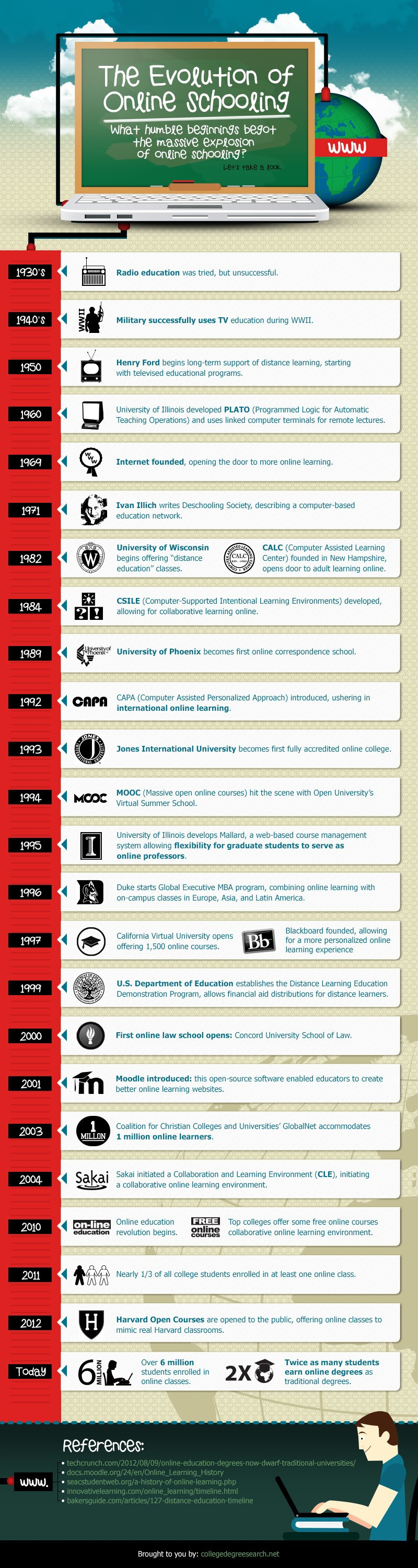 The Evolution of Online Schooling Infographic