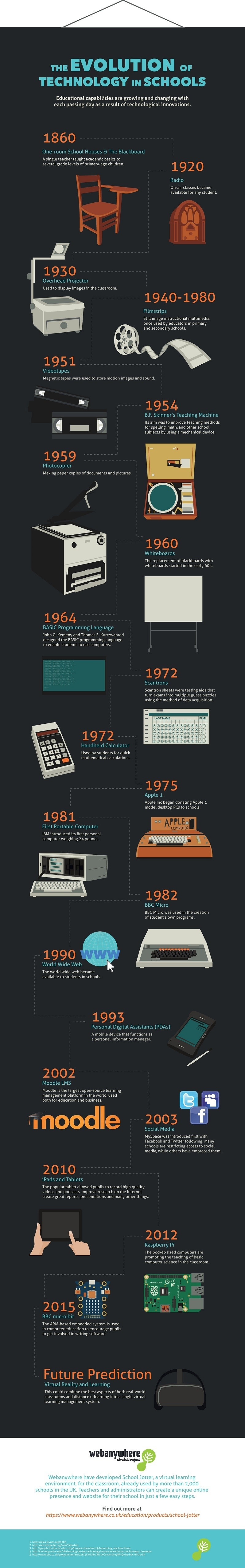 The Evolution of Technology in Schools Infographic