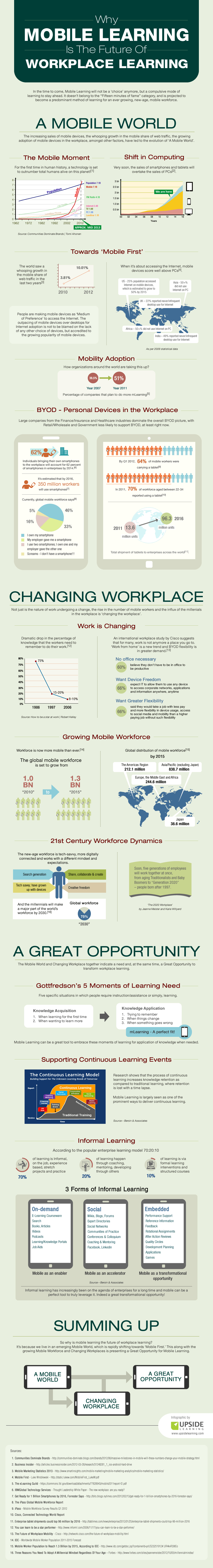 The Future Of Workplace Learning is Mobile Learning Infographic