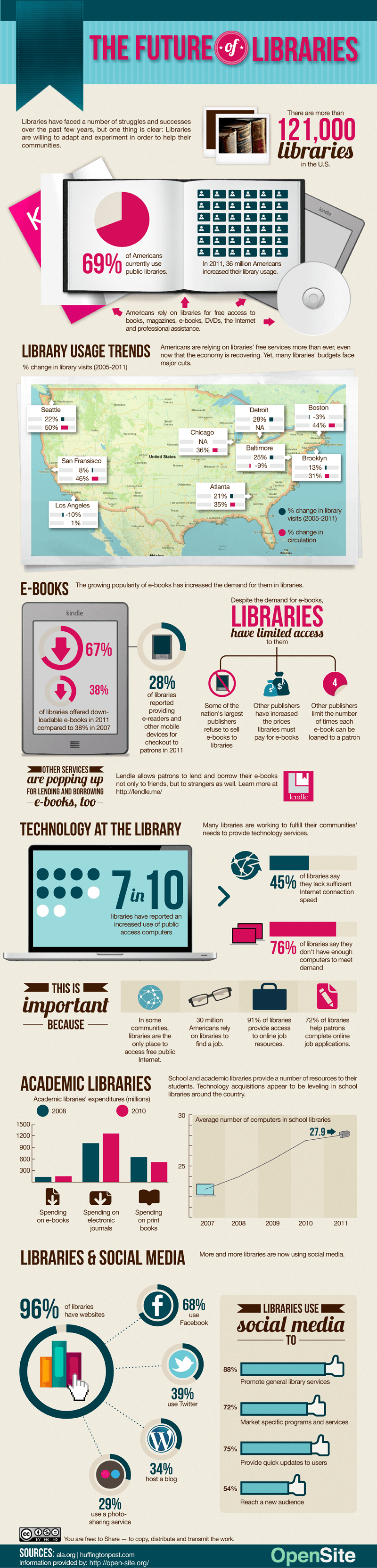 The Future of Libraries Infographic