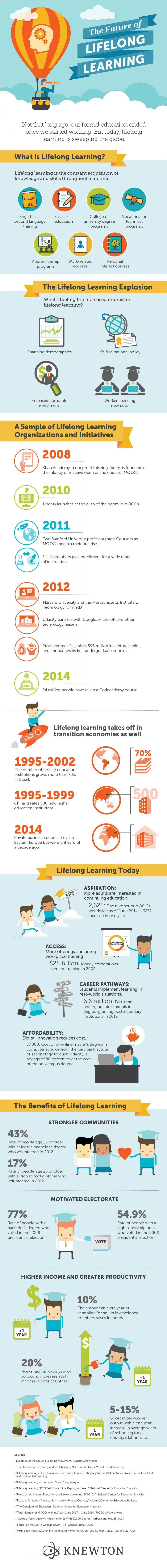 The Future of Lifelong Learning Infographic