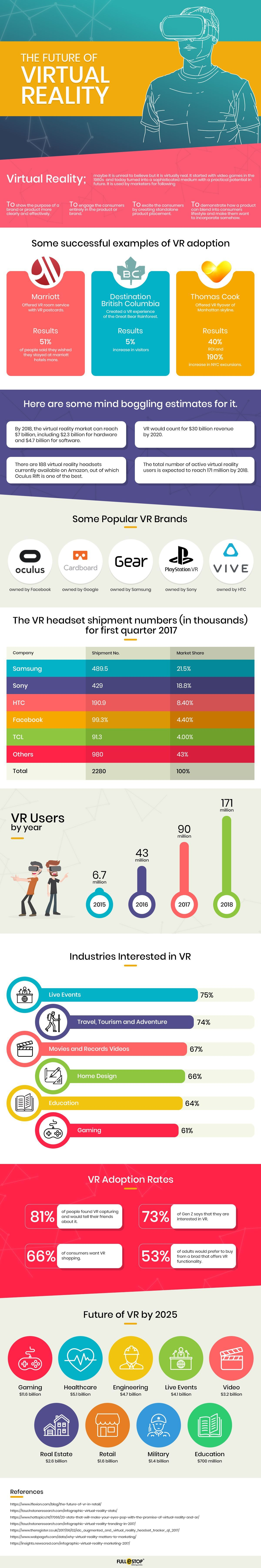 The Future Of Virtual Reality Infographic