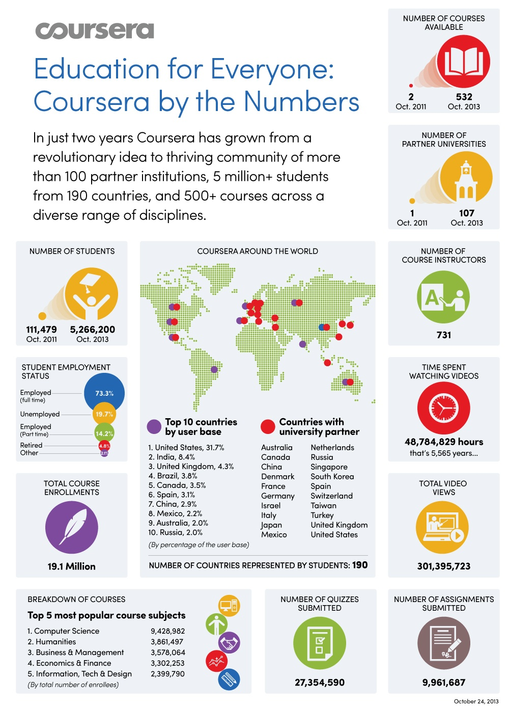 The Growth of Coursera Infographic