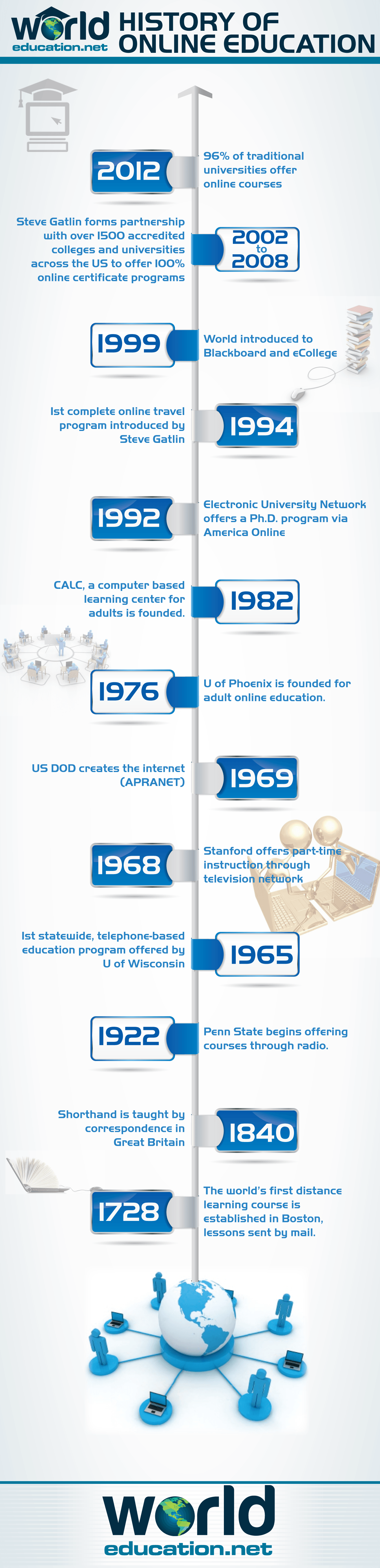 The History of Online Education Infographic