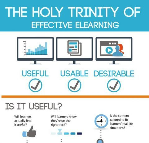 The Holy Trinity of Effective eLearning Infographic