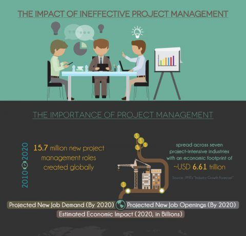 The Impact of Ineffective Project Management Infographic