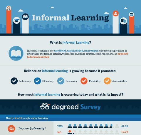 The Importance of Informal Learning Infographic