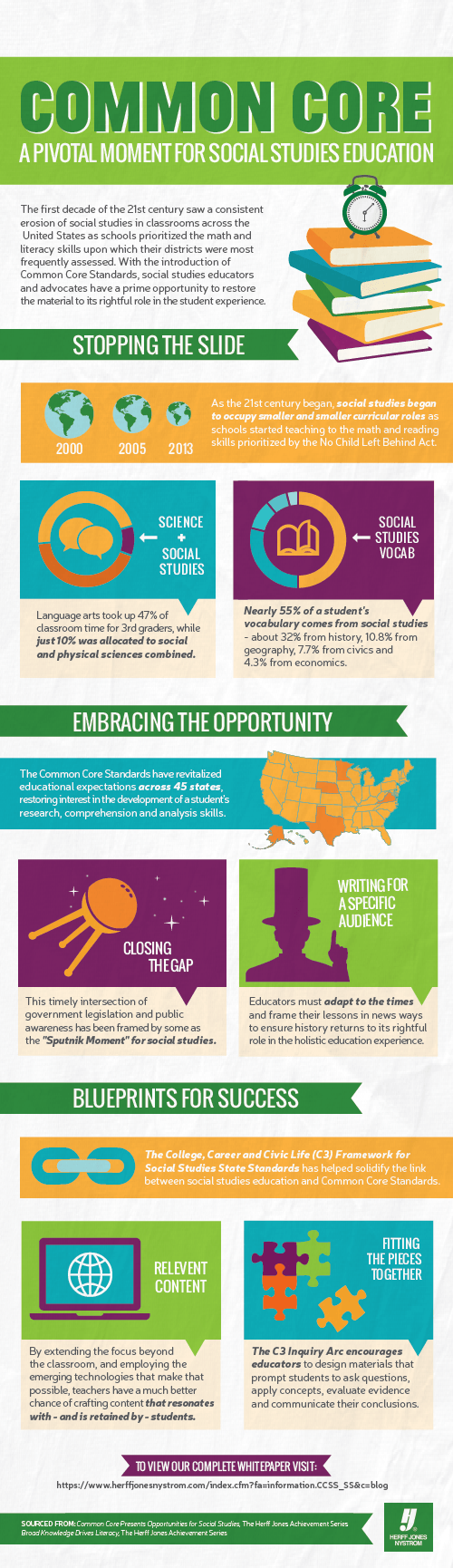 The Importance of Social Studies in the Common Core Infographic