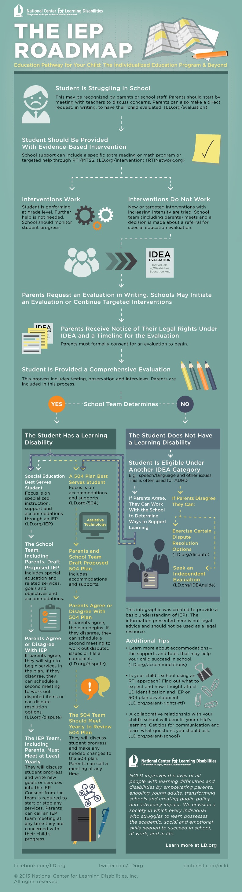 The Individualized Education Program Roadmap Infographic