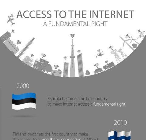 The Internet as a Fundamental Right Infographic