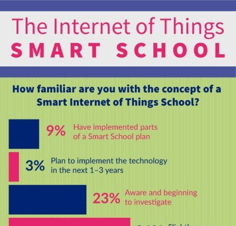 The Internet of Things Smart School Infographic