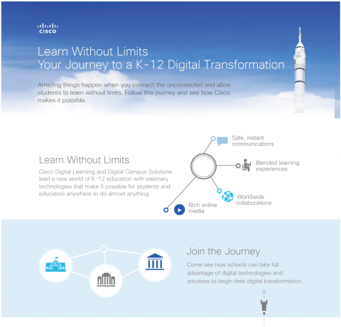The Journey to a K12 Digital Transformation Infographic