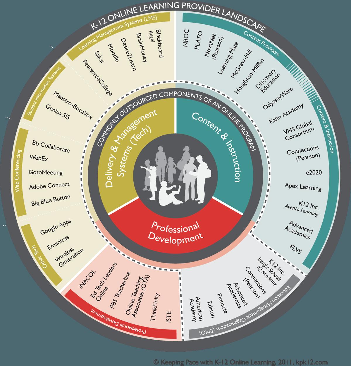 The K-12 Online Learning Provider Landscape Infographic