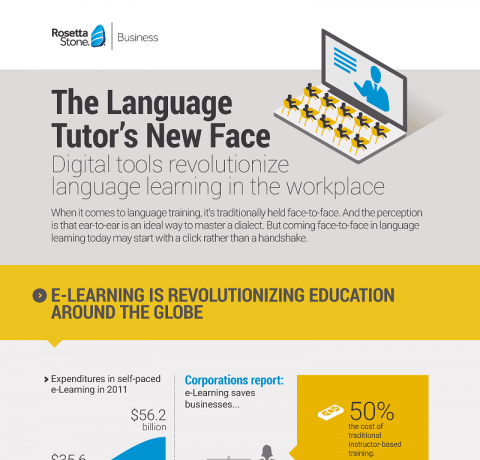 The Digital Transformation of Language Training Infographic