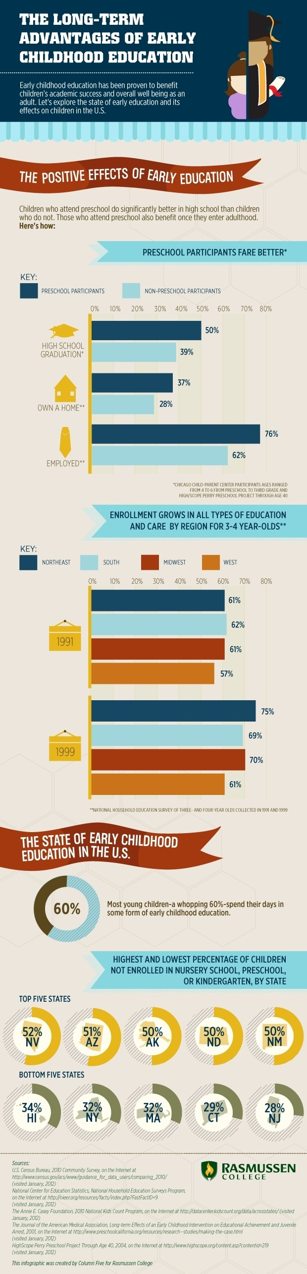 Advantages of Early Childhood Education Infographic