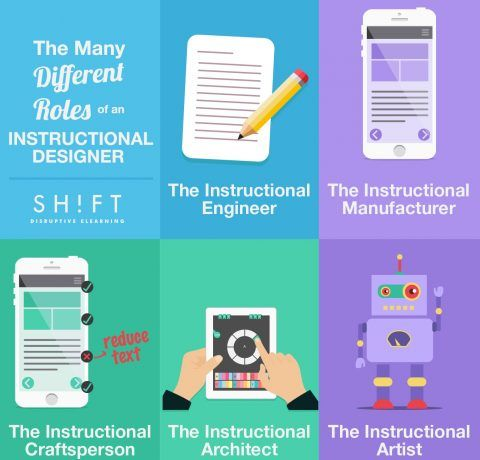 Instructional Designers' Roles Infographic