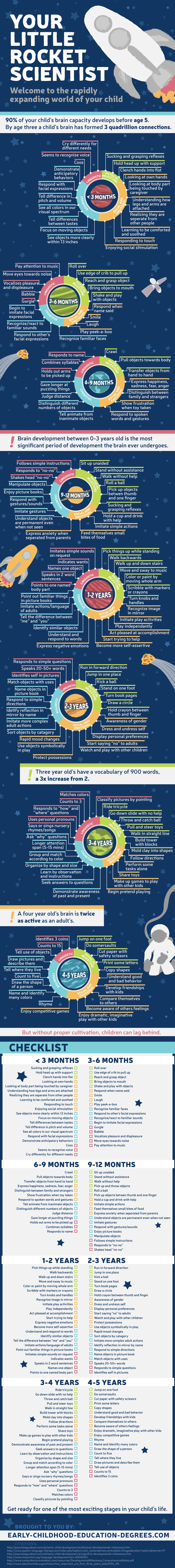 The Milestones of a Child's Mind Development Infographic