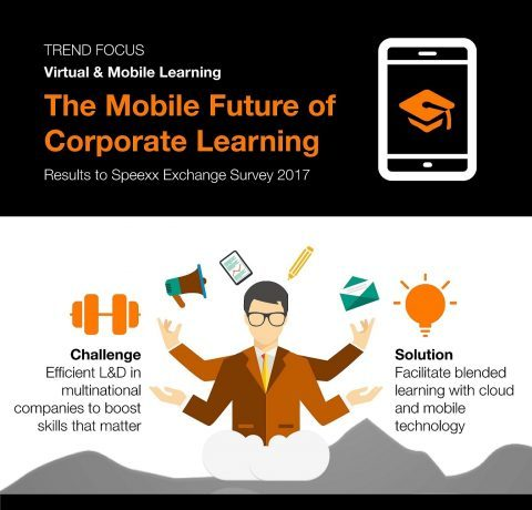 The Mobile Future of Corporate Learning Infographic