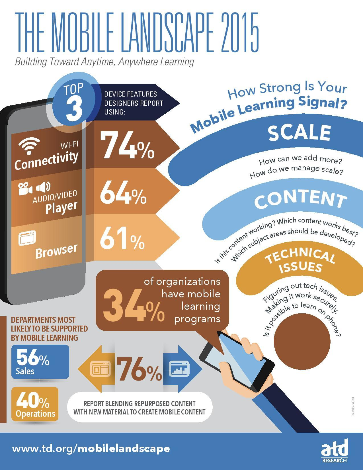 The Mobile Learning Landscape 2015 Infographic