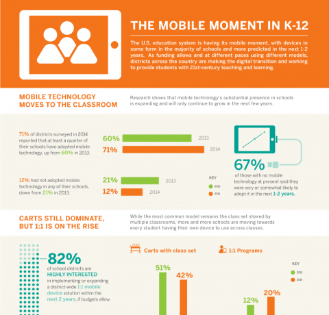 The Mobile Moment in K-12 Infographic