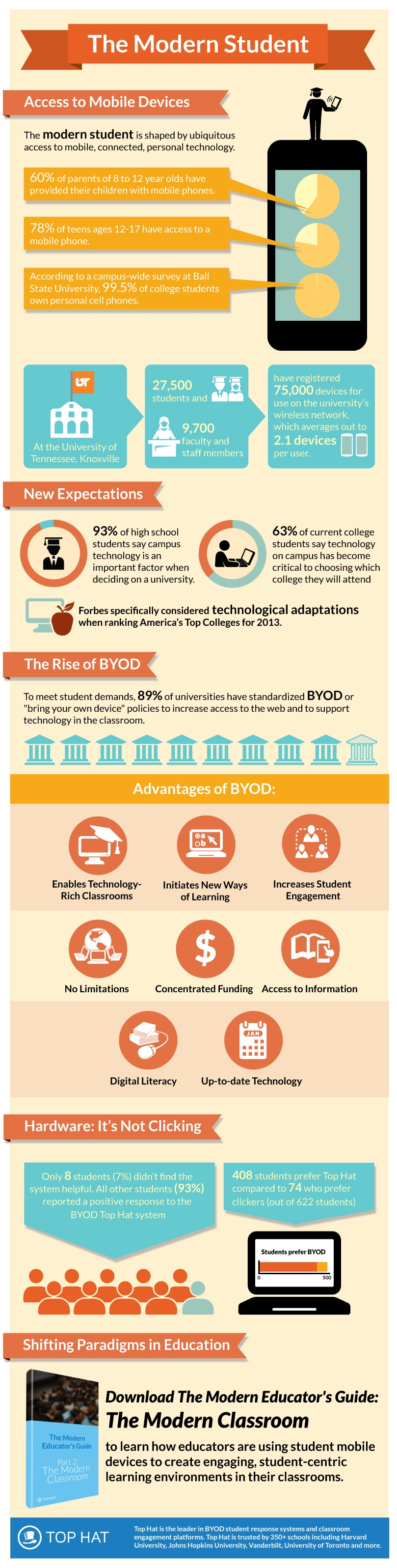 The Modern Student Infographic