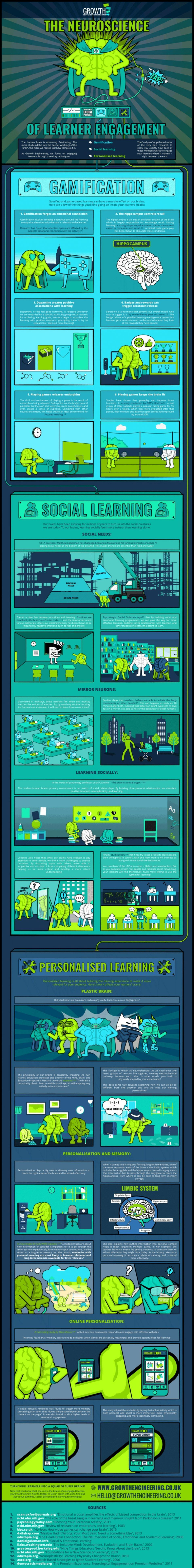 The Neuroscience of Learner Engagement Infographic