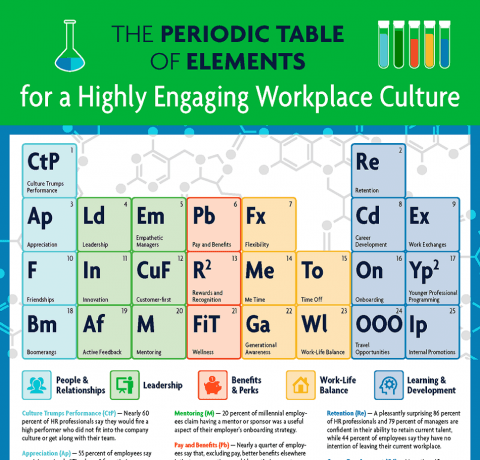 The Periodic Table of Elements for a Highly Engaging Workplace Culture Infographic
