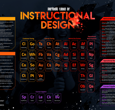The Periodic Table of Instructional Design Infographic
