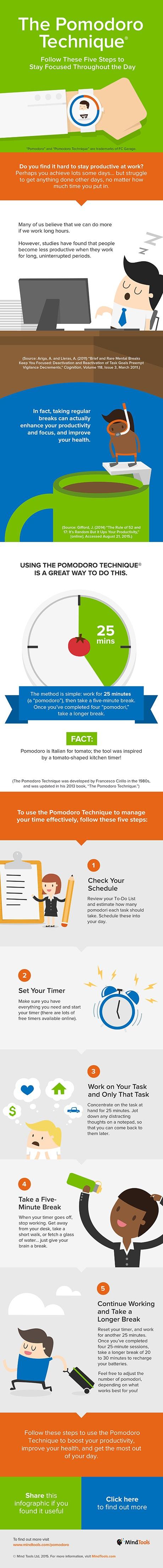 The Pomodoro Technique Infographic