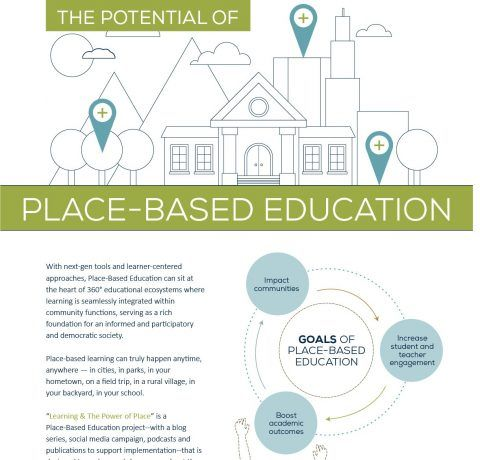 The Potential of Place-Based Education Infographic