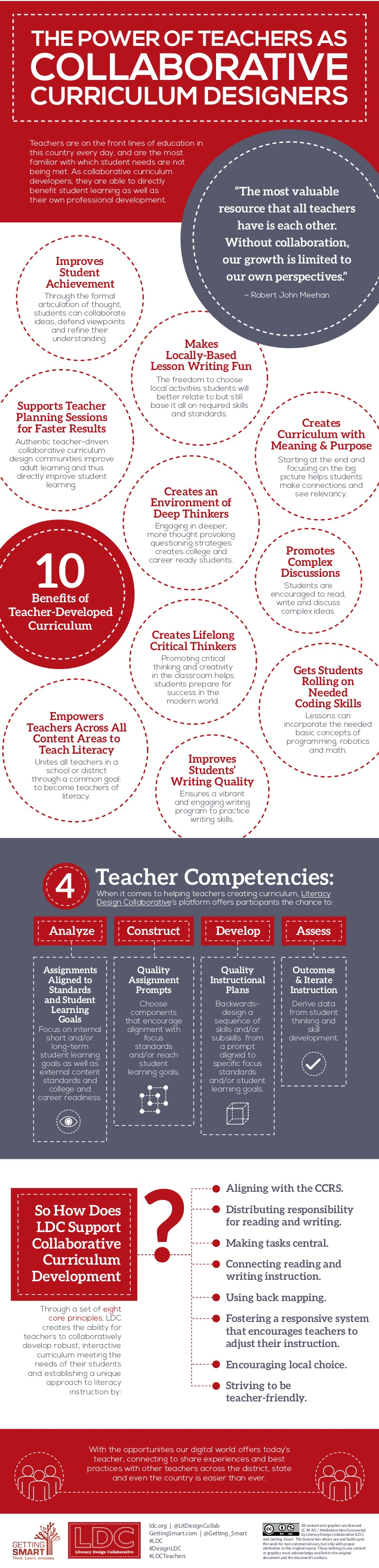 The Power of Teachers as Collaborative Curriculum Designers infographic