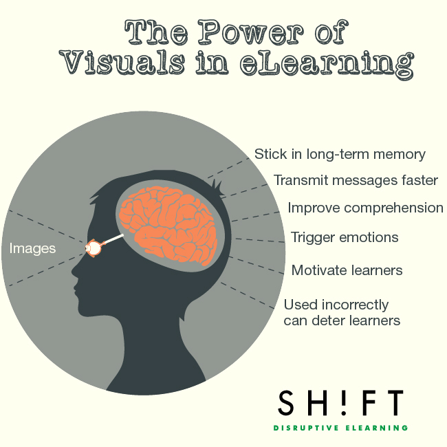 The Power of Visuals in eLearning Infographic