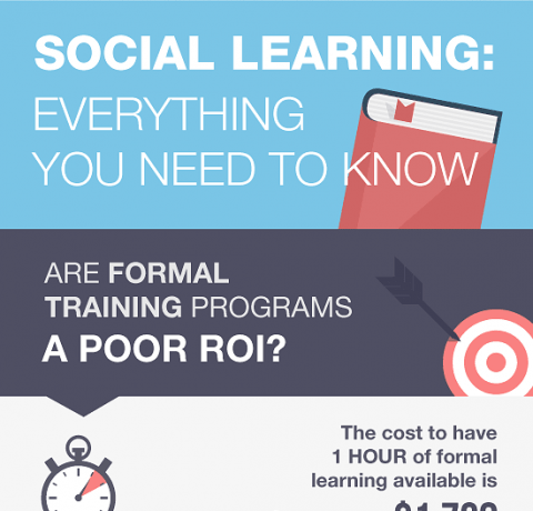 ROI of Social Learning Infographic