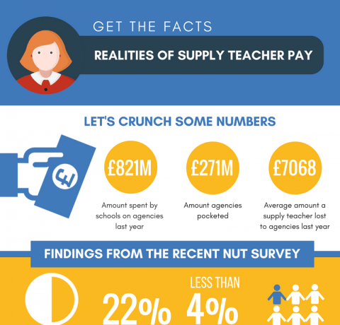 The Realities of Supply Teacher Pay Infographic