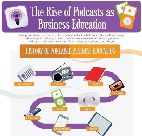 The Rise of Podcasts as Business Education Infographic