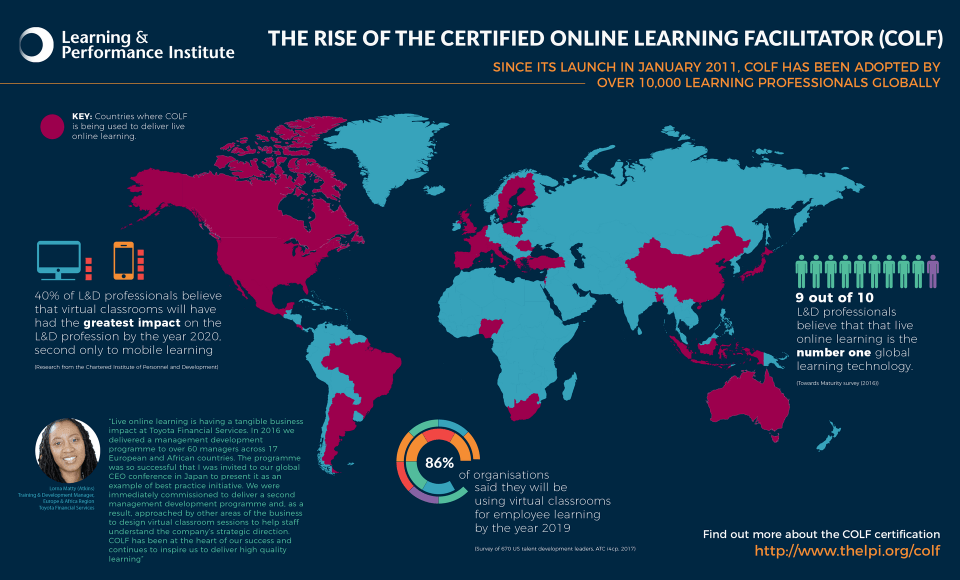 The Rise of the Live Online Learning Facilitator Infographic