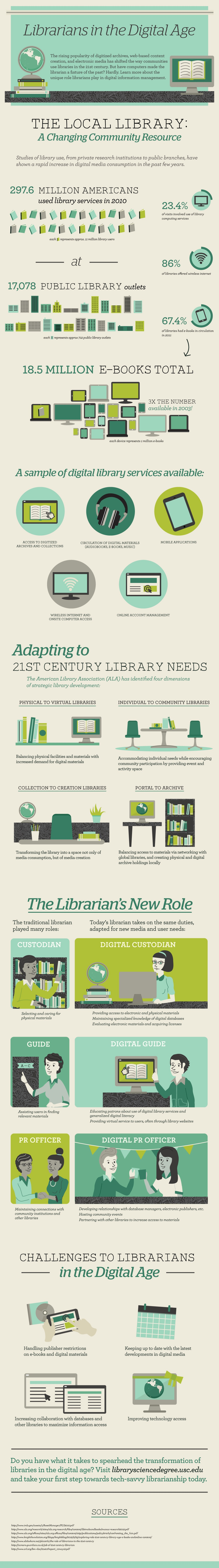 The Role of Librarians In The Digital Age Infographic