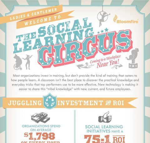 The Social Learning Circus Infographic