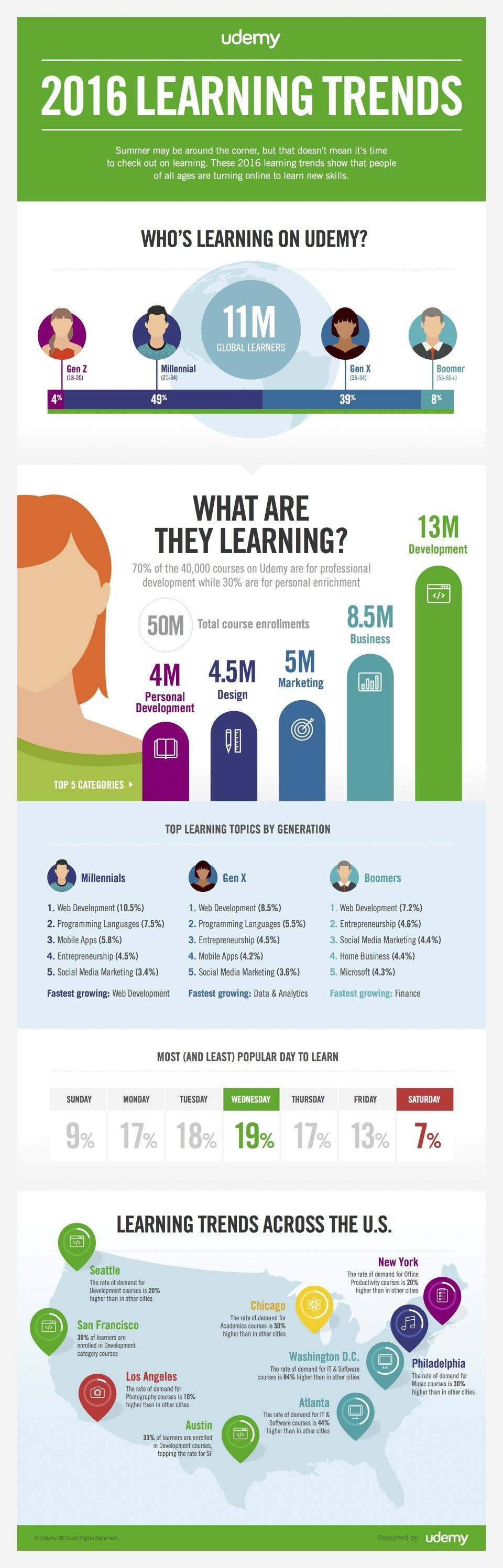 The State of Online Learning in 2016 Infographic