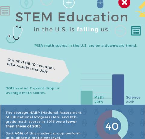 The State of STEM in the US Infographic