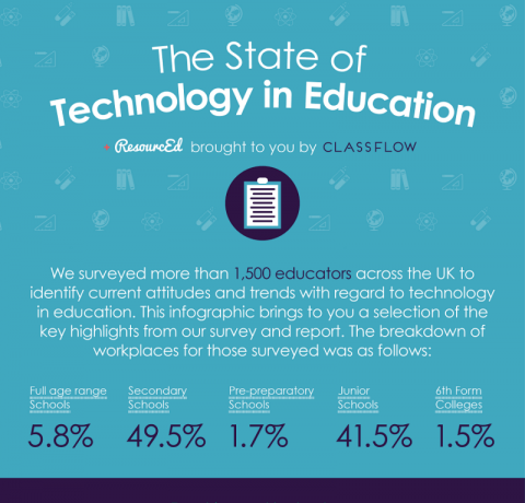 The State of Technology in Education Infographic