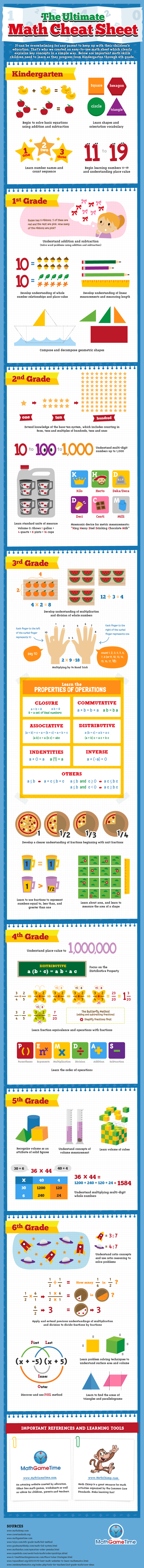 The Ultimate Math Cheat Sheet Infographic