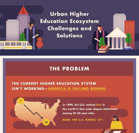 The Urban Higher Education Ecosystem Solution Infographic