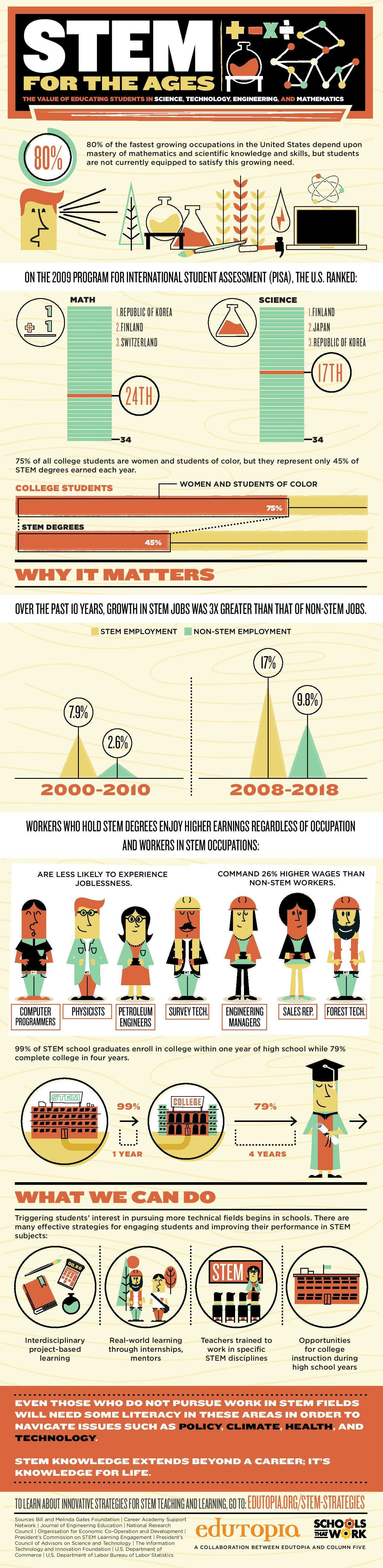 The Value of STEM Education Infographic