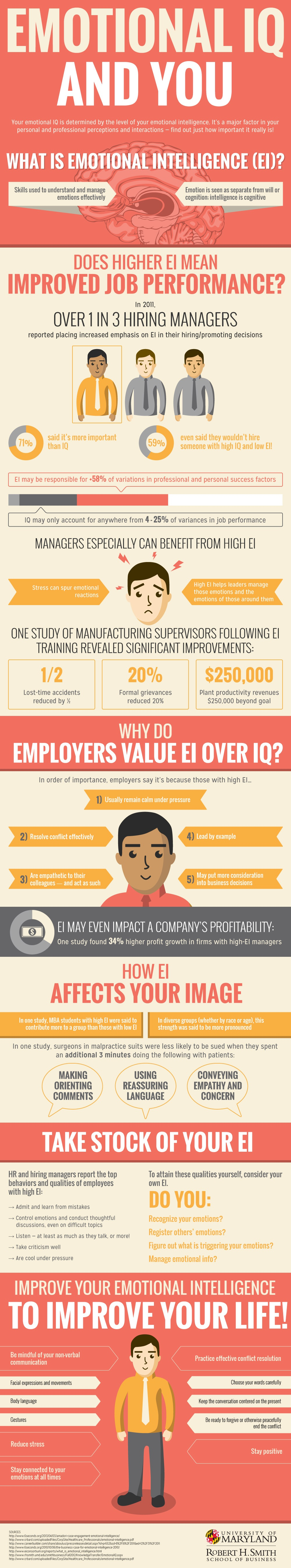 The importance of Emotional Intelligence infographic