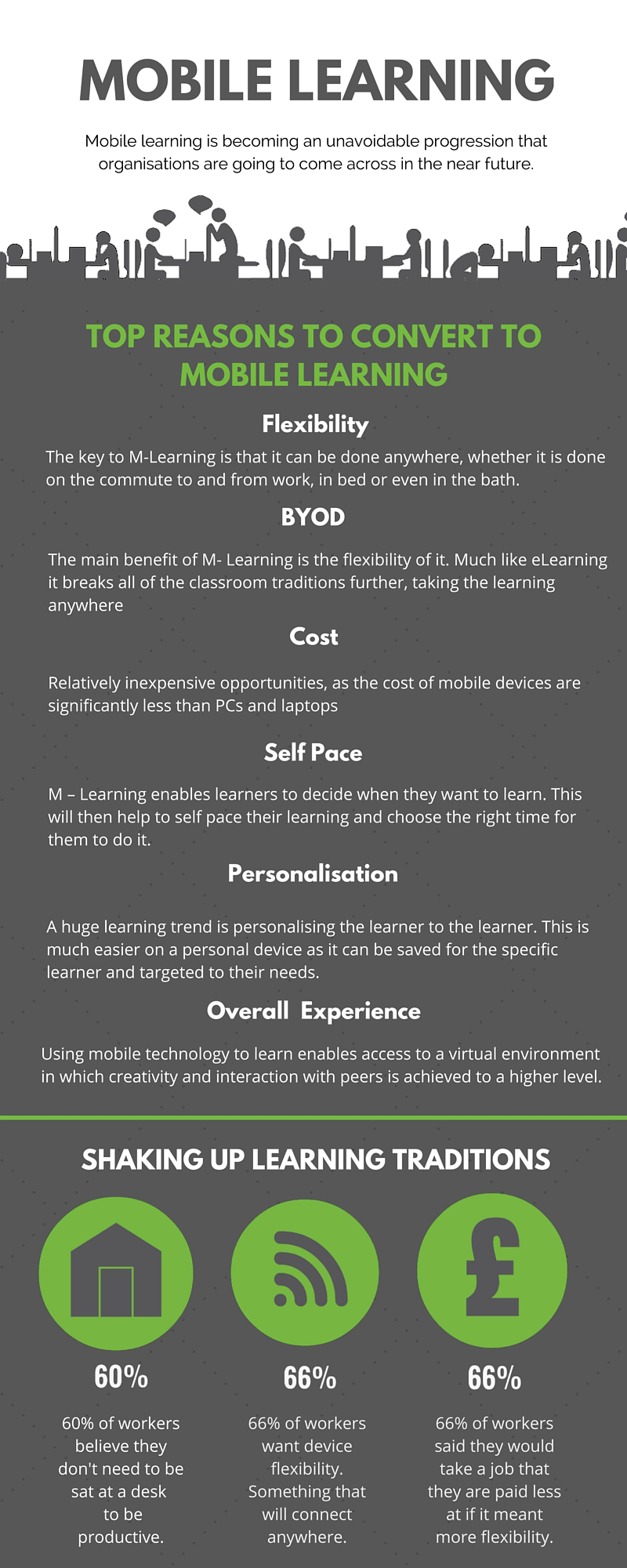 The mLearning Movement Infographic